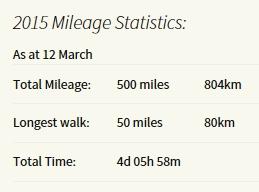 500 miles for YTD 150312