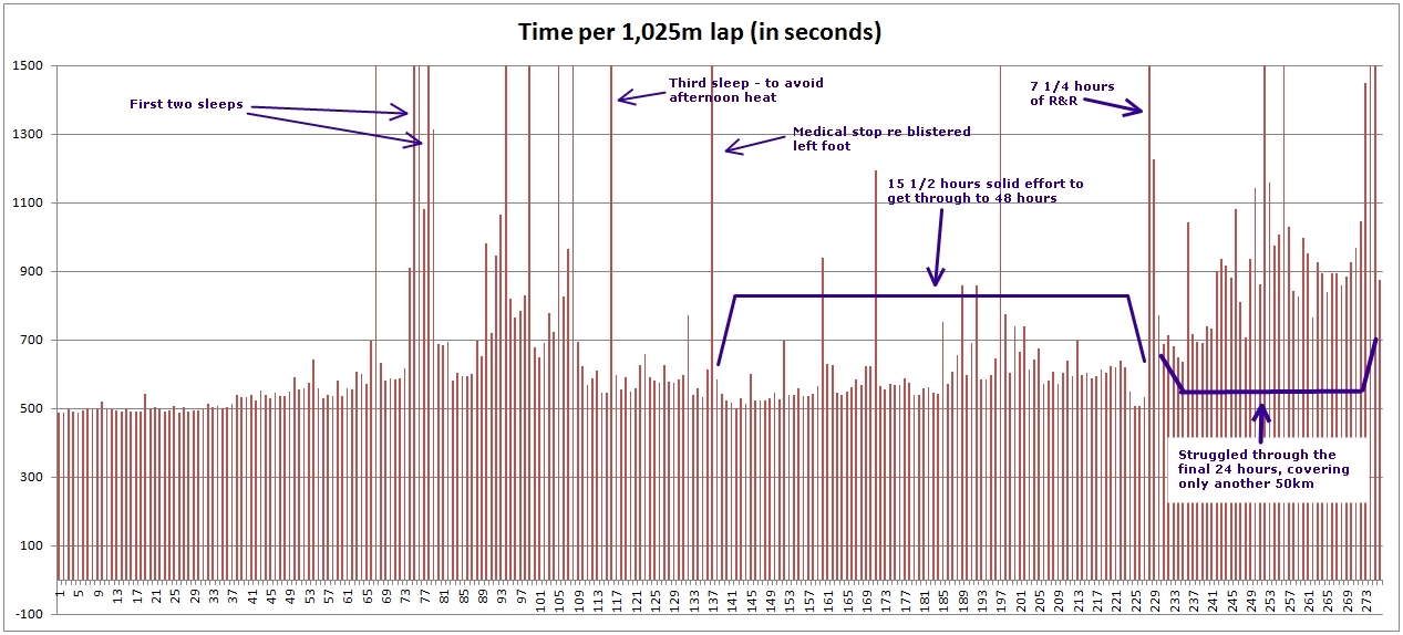 Privas 72 hour race lap times