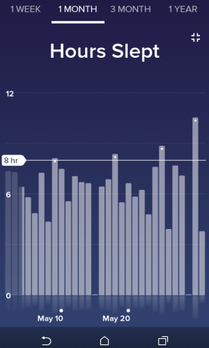 fitbit sleep analysis - may 2016