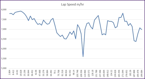 Roubaix 28 hour race lap speed graph