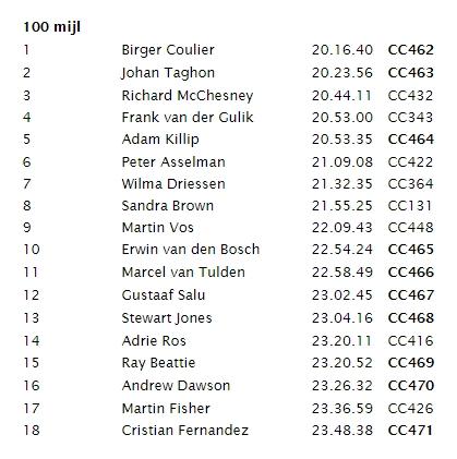 2018 Continental Centurions Race - 100 miles