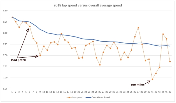 2018 lap speed versus overall speed