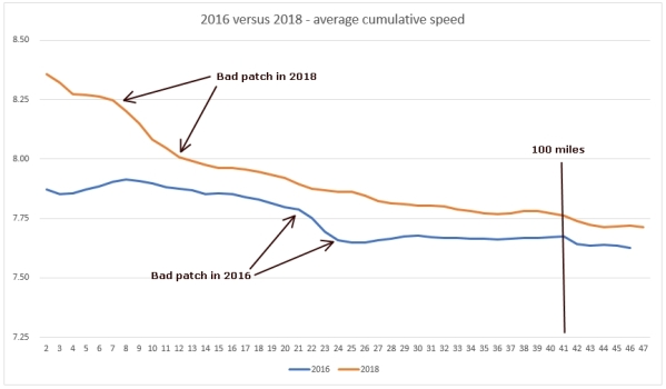 Continental Centurions Race 2016 v 2018 analysis