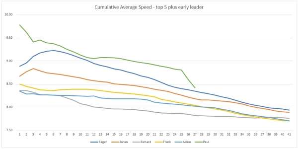 Cumulative average speed of the top 5 finishes