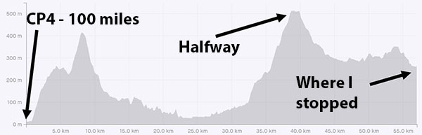 Lon Las Ultra elevation graph 100 to 135 miles