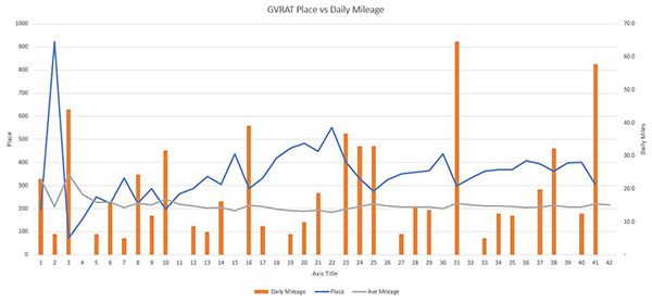 GVRAT graph place versus daily mileage