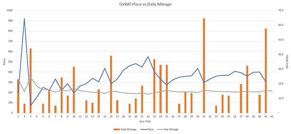 GVRAT graph place versus daily mileage
