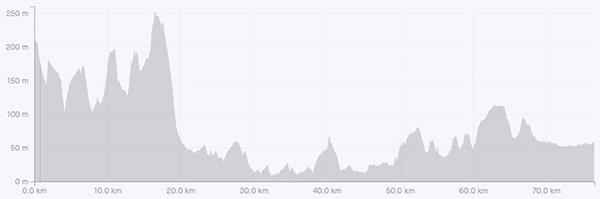 Surrey circumnavigation leg 1 elevation