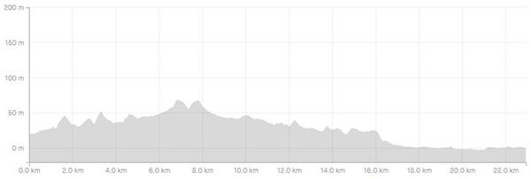 Surrey circumnavigation leg 3b elevation