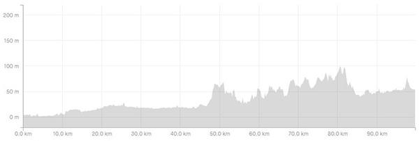 Surrey circumnavigation leg 4 elevation