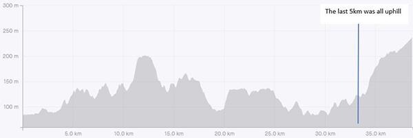 Surrey circumnavigation leg 5 elevation