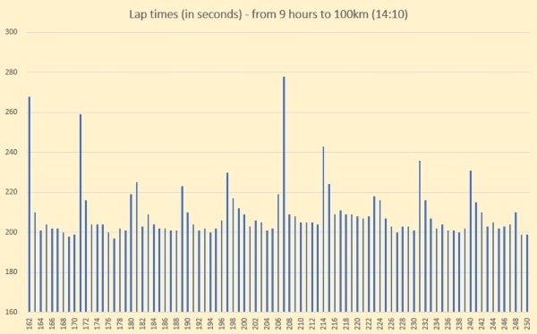 Sri Chinmoy 24 hour race - lap times from 9 hours to 100km