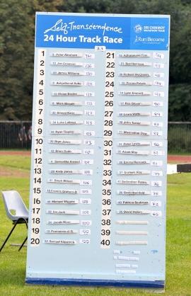 Sri Chinmoy 24 hour race leaderboard