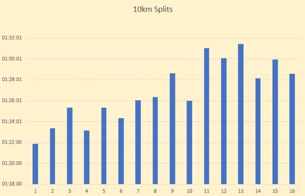 Sri Chinmoy 24 hour race - my 10km splits