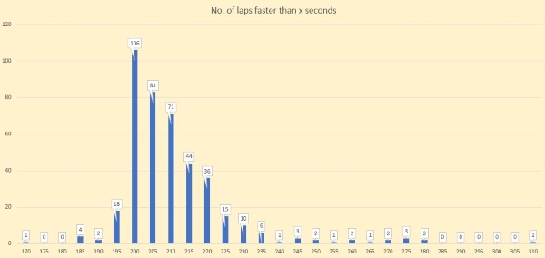 Sri Chinmoy 24 hour race - number of laps per 5 second time range